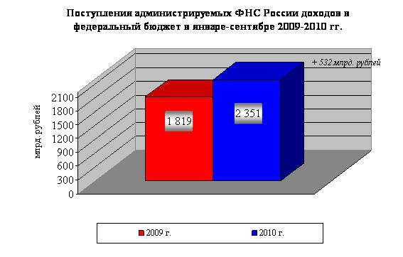 Налоговые доходы за три квартала 2010 года выросли на 29%