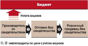 Новый порядок исчисления акцизов по нефтепродуктам