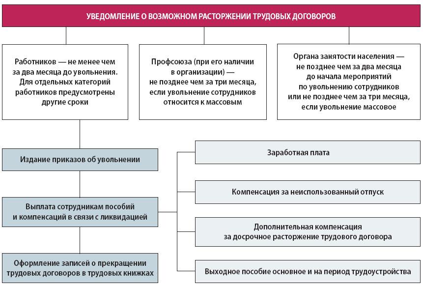 Как осуществляется увольнение в связи с ликвидацией организации