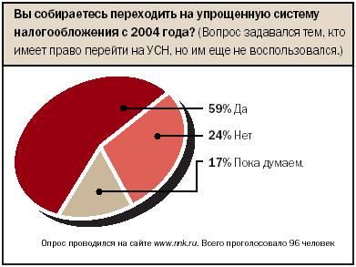 Переход на упрощенную систему налогообложения: семь раз отмерь…