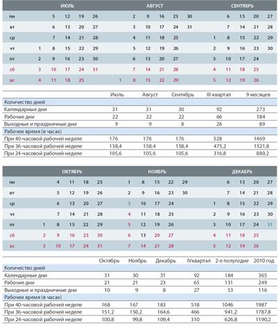 Пояснение к производственному календарю на 2010 год