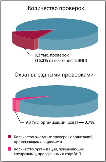 Т.В. Шевцова: «Благодаря отказу от тотального контроля и ориентации контрольной работы на зоны риска и выявление схем ФНС России удалось добиться заметных результатов»