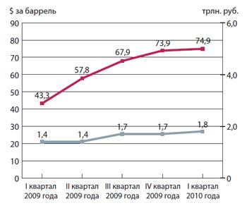 Динамика цены на нефть марки «ЮРАЛС» и поступление доходов, администрируемых ФНС России