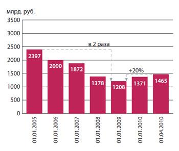 Динамика совокупной задолженности в бюджетную систему РФ (без учета взносов в ПФР)