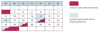 Налоговый календарь организации на август 2010 года