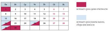 Налоговый календарь организации на ноябрь 2010 года