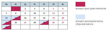 Налоговый календарь организации на февраль 2011 года