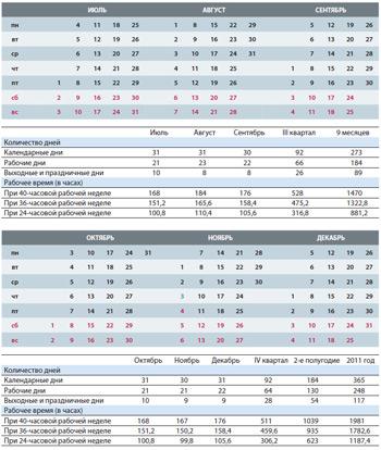 Производственный календарь на 2011 год