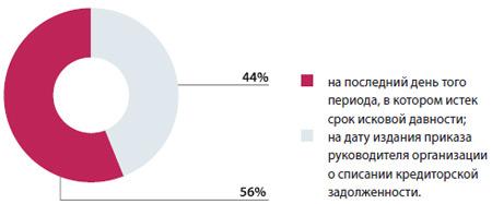 Рейтинг спорных вопросов по налогу на прибыль, с которыми чаще всего сталкиваются на практике