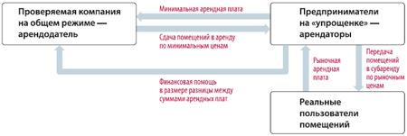 Судебная практика по схемам с дроблением бизнеса, на которую ФНС России обратила внимание инспекций