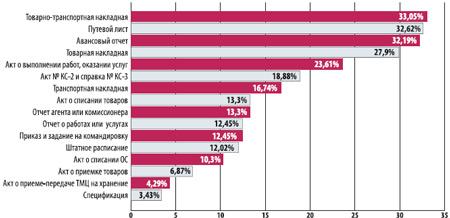 Рейтинг первичных документов, которые чаще всего вызывают налоговые претензии