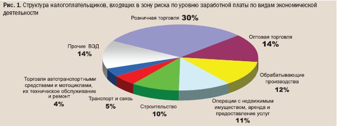 Результаты работы по легализации налоговой базы