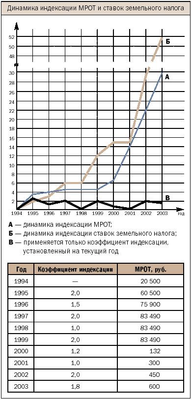 Администрирование земельного налога: ситуация меняется к лучшему