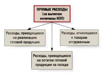 Налоговый учет в цехах основного и вспомогательного производств