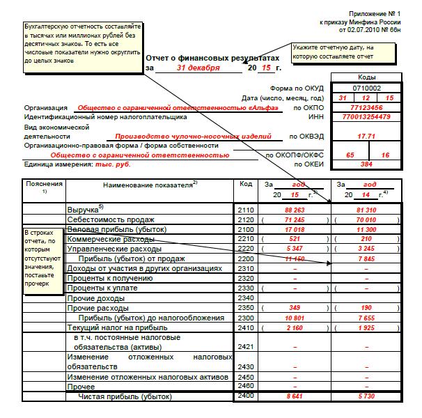 годовой отчет ооо 2014 образец