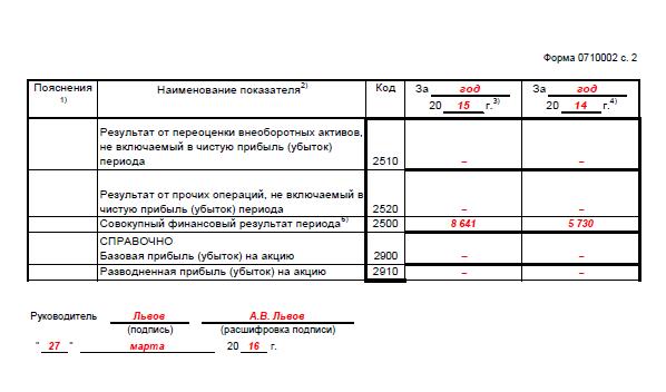бухгалтерская отчетность форма 2