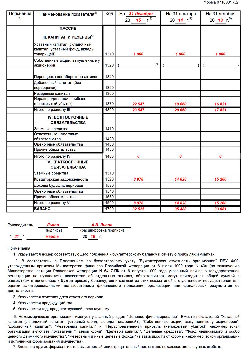 Пример заполнения бухгалтерского баланса за 2015 год