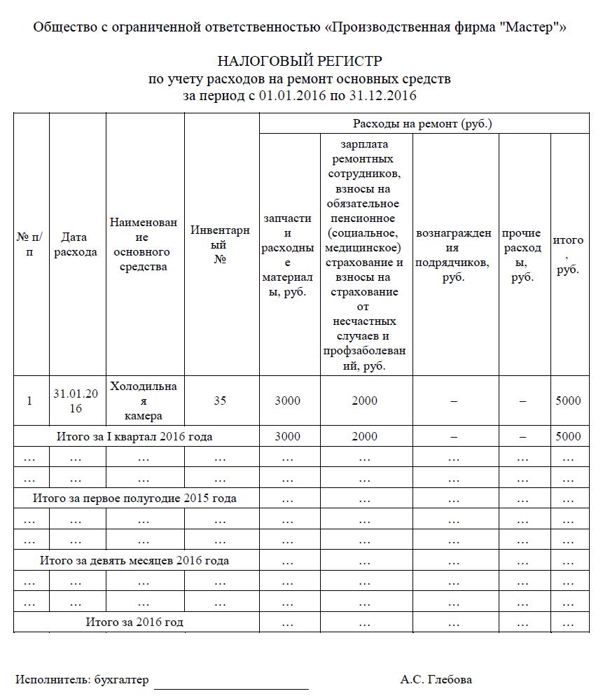 Налоговые регистры по налогу на прибыль образец
