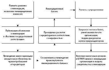 Образец уведомления о ликвидации организации, ООО, фирмы