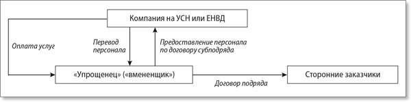 П 2 ст 346.26 нк рф для енвд финансовый учёт мсфо видеоуроки