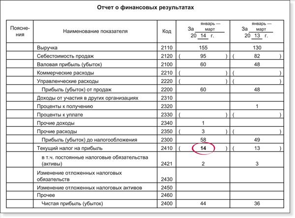 деревьях Отчет о финансовых результатах основные аспекты заполнения впрочем, тоже