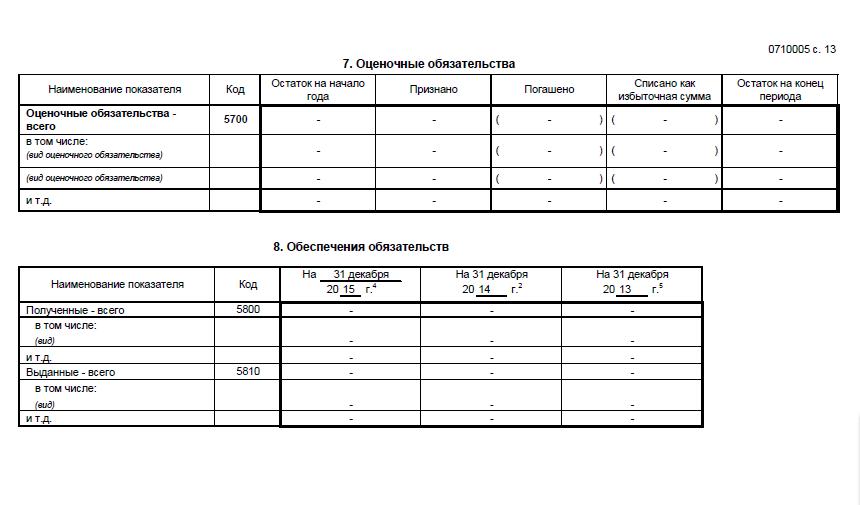Приложение к бухгалтерскому балансу и отчету о финансовых результатах