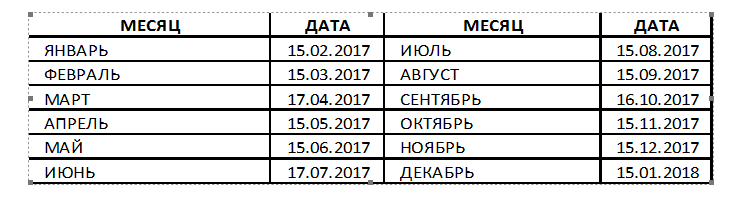сроки сдачи СЗВ-М на весь 2017 год