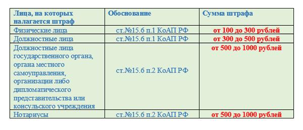 Подробные сроки сдачи 2-НДФЛ за 2016 год за работников