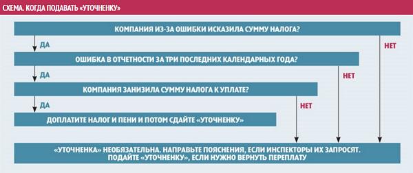 Штраф за ошибки в 6-НДФЛ