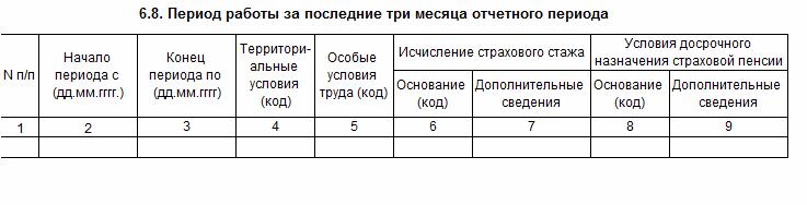 Скачать бесплатно бланк формы РСВ-1 ПФР за 2 квартал 2016 год
