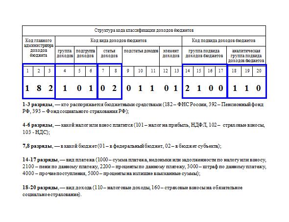 КБК 18210102010011000110 в 2017 году: расшифровка