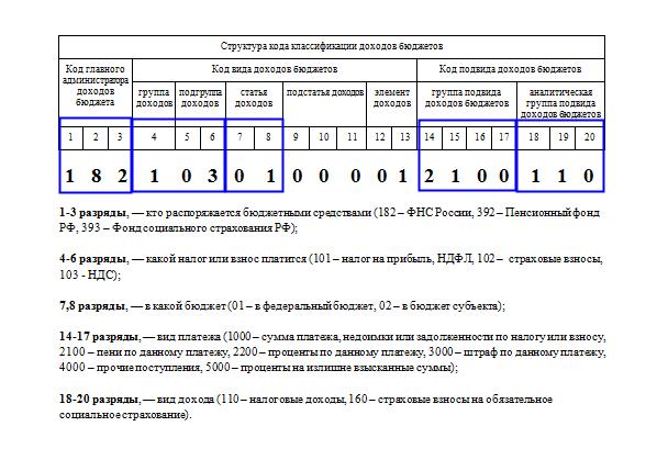 КБК НДС 2017 для юридических лиц