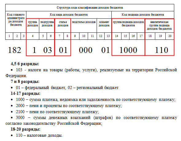 КБК на 2017. Коды бюджетной классификации (КБК) 2017