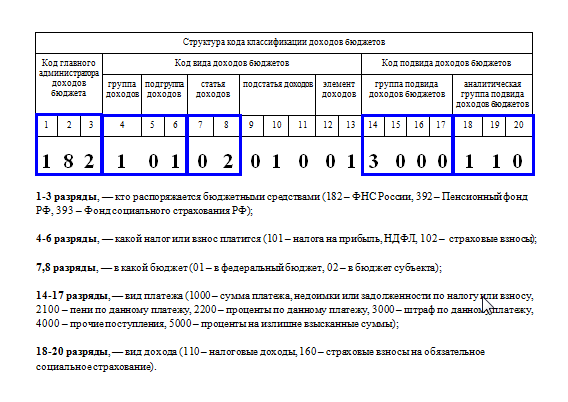 КБК НДФЛ 2017 за сотрудников