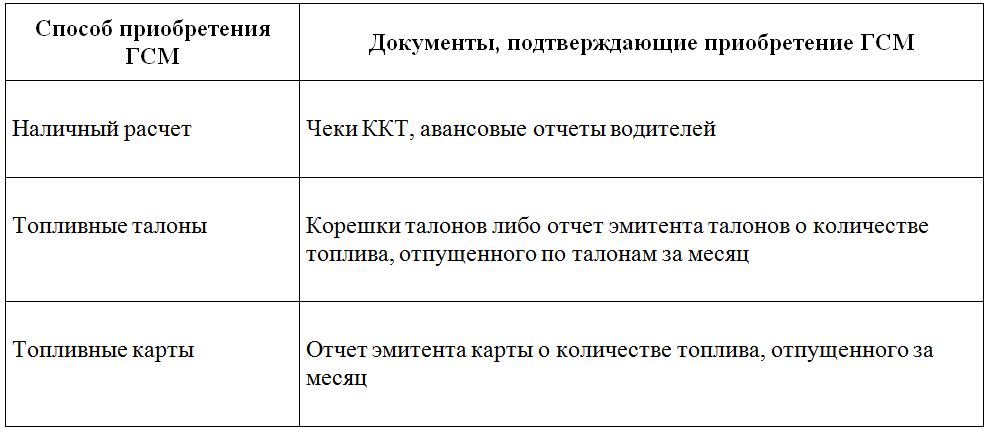 приказ на расход топлива образец