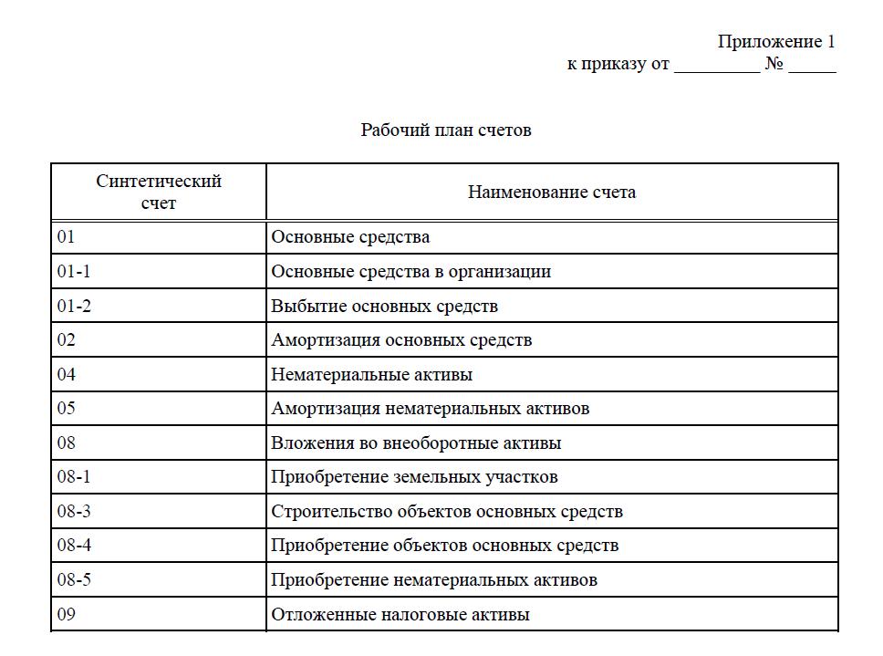 рабочий план счетов банка образец
