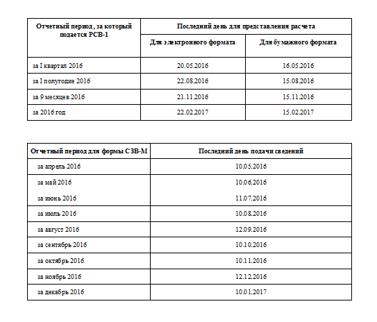 Сдача отчетности в ПФР за 3 квартал 2016 года: сроки