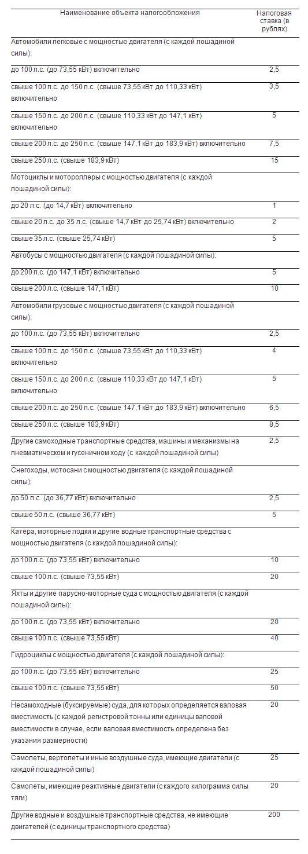 Ставки транспортного налога в Москве на 2020 год для юридических лиц