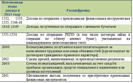 Код вычетов в 2017 году подоходный налог вычеты 400 рублей
