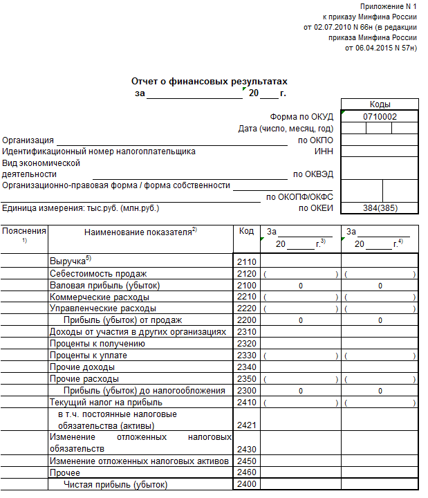 Инструкция по заполнению отчета о прибылях и убытках 2018
