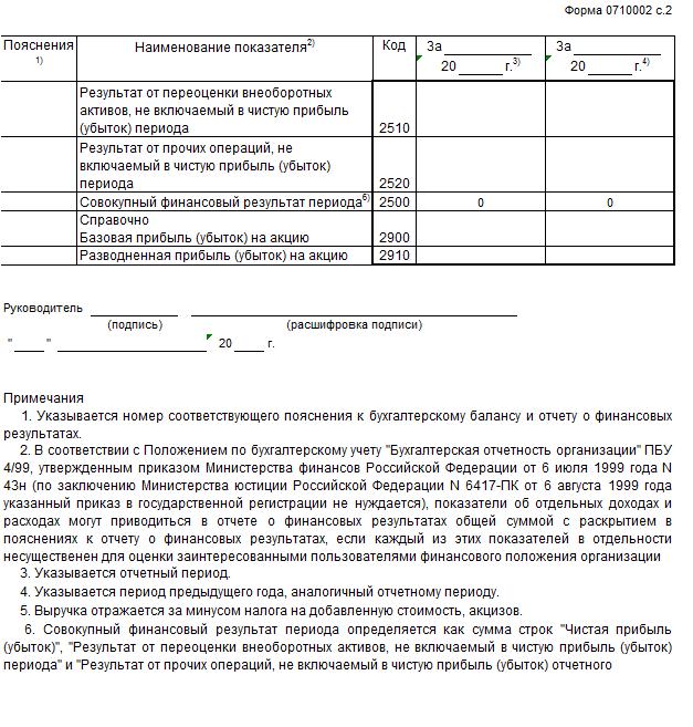 Инструкция по заполнению формы 2 отчета о прибылях и убытках