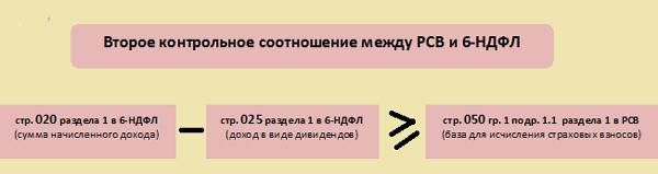 Расхождения между 6-НДФЛ и РСВ