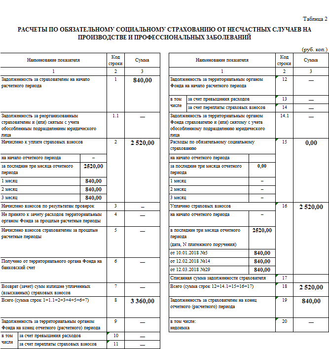 таблицы образец 4-фсс заполнения 2 формы
