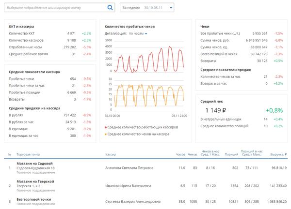 Аналитика бизнеса на основе кассовых данных. Новые возможности сервиса «Такском-Касса»