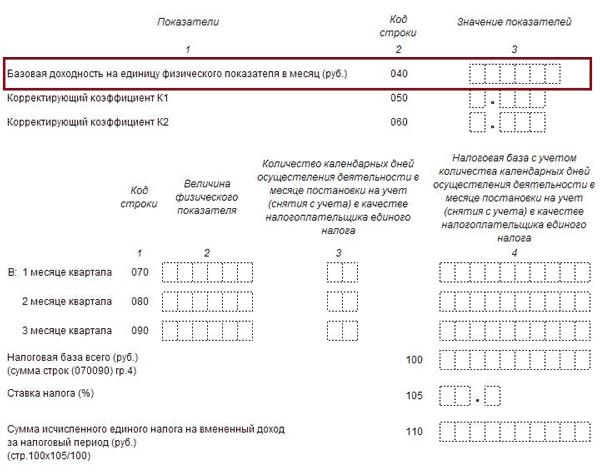 Базовая доходность по ЕНВД на 2020 год таблица