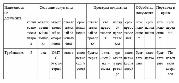 График документооборота образец заполнения