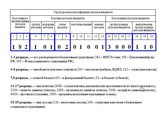 Изображение - Кбк ндс 2018 для юридических лиц KBK_NDS_2018_dlja_juridicheskih_lic_1