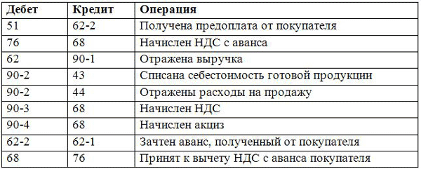 Актуальные таблицы бухгалтерских проводок в 2019 году