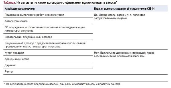 СЗВ-М за сентябрь 2018 года: заполнение раздела 4