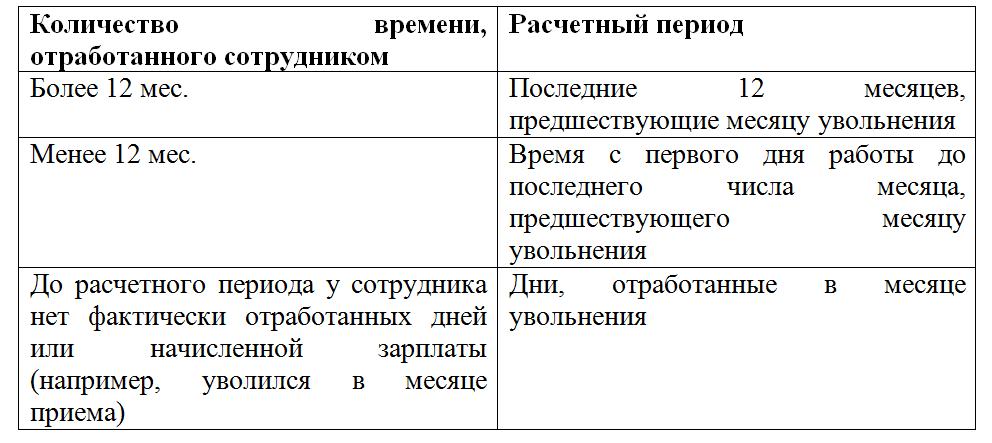 Пример Расчета за Неиспользованный Отпуск